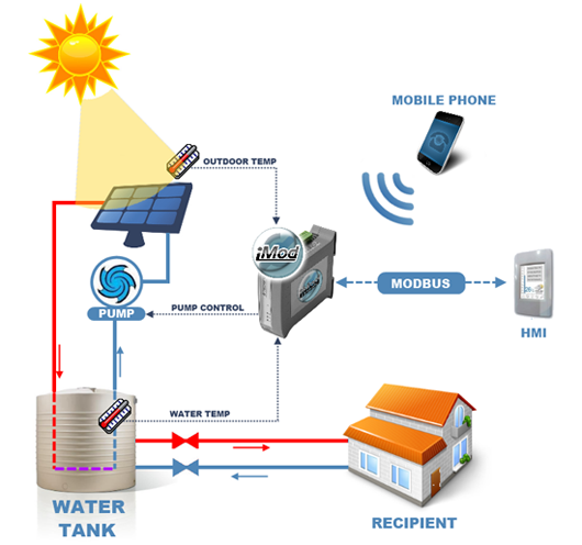 Active heating system using solar energy