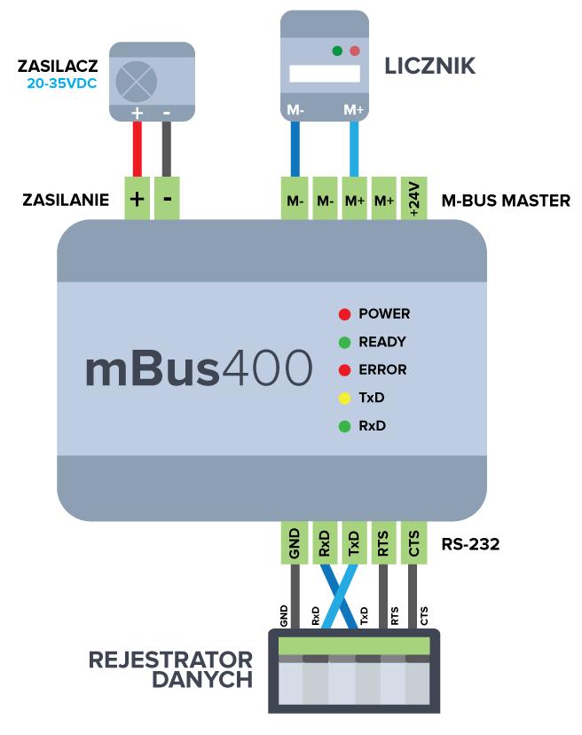 Konwerter mBus 400