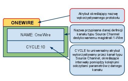 Niezbędne parametry kanału 1-Wire