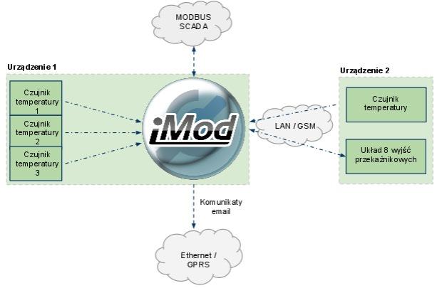 Schemat ideowy konfiguracji