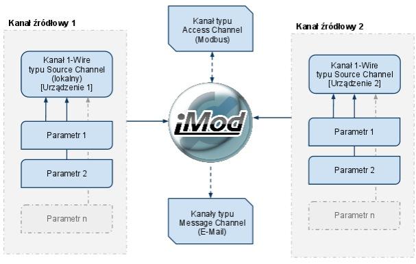 Schemat funkcjonalny konfiguracji