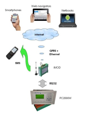 Połączenie z PC2000W przez iMod GPRS