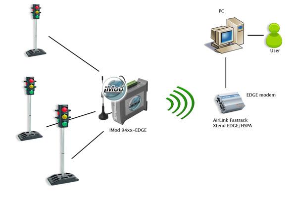 Przykład zastosowania modułu telemetrycznego iMod w systemie sygnalizacji drogowej