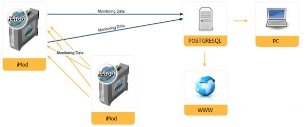 iMod + PostgreSQL