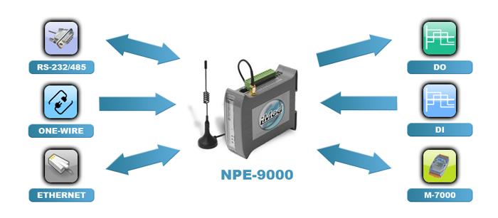Configurable and Programmable SQL and CSV Data Logger - iMod
