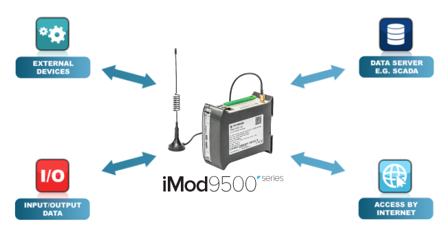 iMod 9500 - Industrial computer NPE 9500 with iMod Software, Cortex