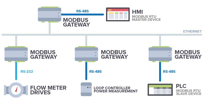 MODBUS GATEWAY - Programmable industrial converter Modbus
