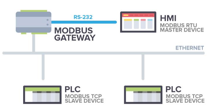 MODBUS GATEWAY - Programowalny konwerter protokołu Modbus TCP / RTU