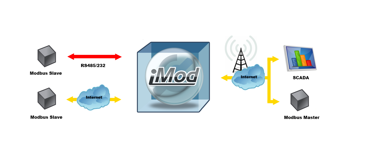Modbus router