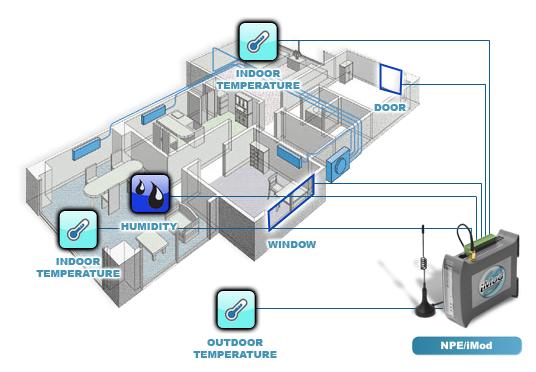 monitoring i sterowanie