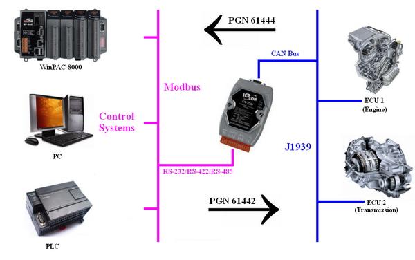 GW-7228 - J1939/Modbus RTU Slave Gateway, RS-232, RS-422