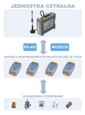 Komunikacja między komputerem iMod a modułami wejść/wyjść