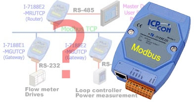 Ethernet Modbus TCP to RS-232 User Defined Protocol Gateway, router, 10BaseT, RS-232